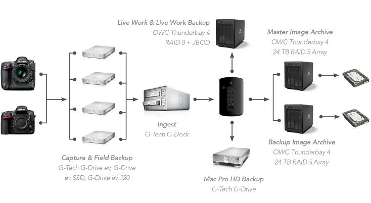 storage_workflow