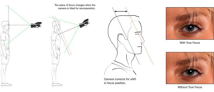 hasselblad_truefocus_diagrams